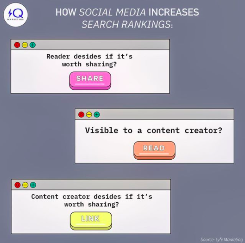 how social media increases search rankings